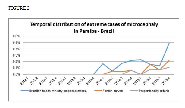 Distribuição por ano de casos extremos de microcefalia na Paraíba