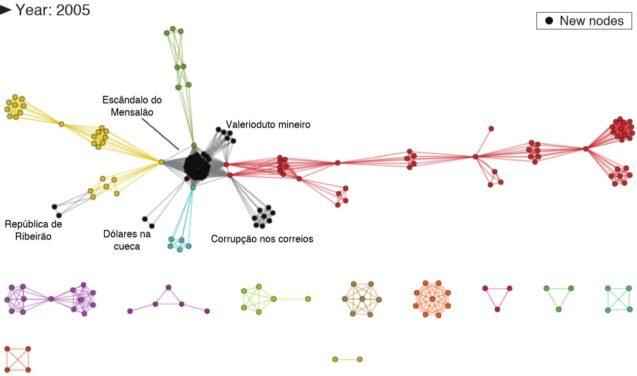 Ciência da computação contra a corrupção