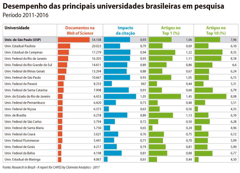 Universidades públicas respondem por mais de 95% da produção científica do Brasil – ABC